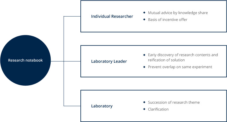 Research notebook (Individual Researcher -Mutual advice by knowledge share -Basis of incentive offer, Lap Leader -Early discovery of research contents and reification of solution -Prevent overlap on same experiment, Laboratory -Succession of research theme -Definiteness of business secret)